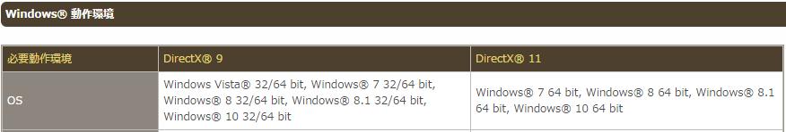 FF14 Windows版動作環境